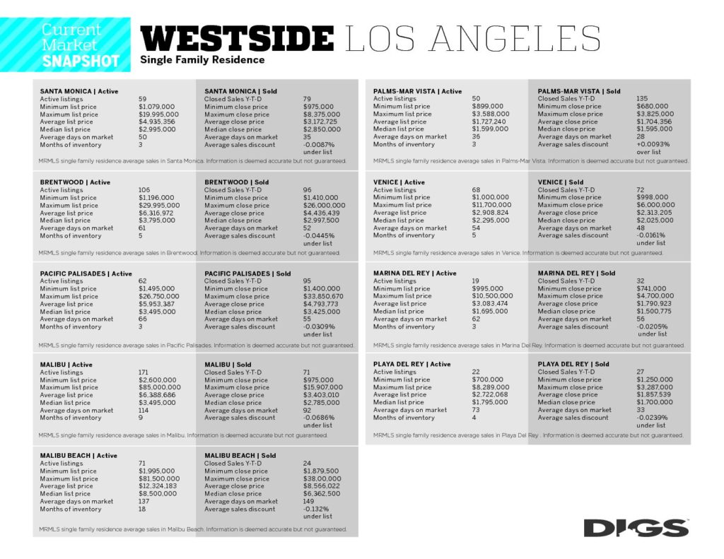 9 Westside Markets - Westside DIGS